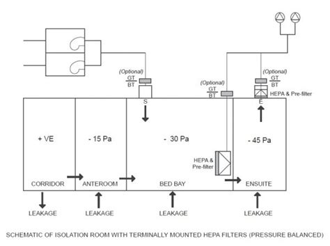 negative airflow room design considerations for hospital class n isolation rooms airepure australia pty ltd