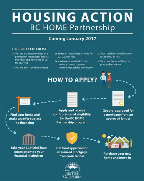 bc government announces assistance for time home
