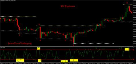 RSI Explosion   Learn Forex Trading