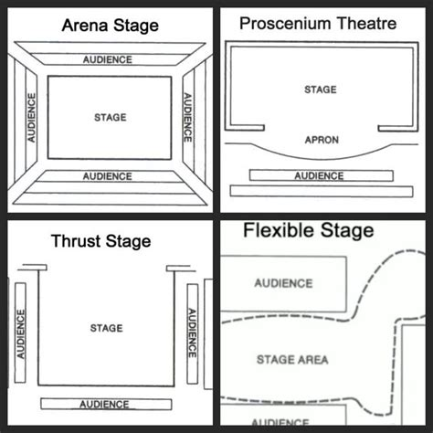 stage layout names different types of stage google search scenografi