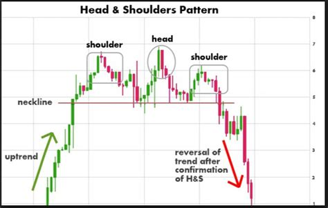 trading pattern head and shoulders head and shoulder chart pattern forex trading strategy