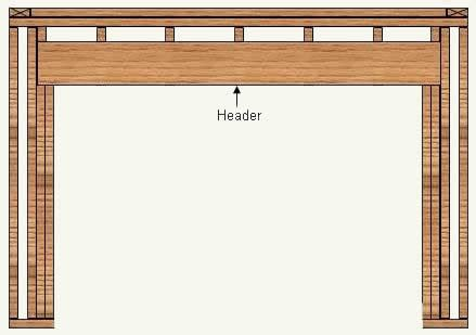 How To Frame Garage Door Opening Door Frame Garage Door Header Framing