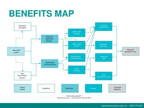 benefits map template benefits management webinar it doesn t to be
