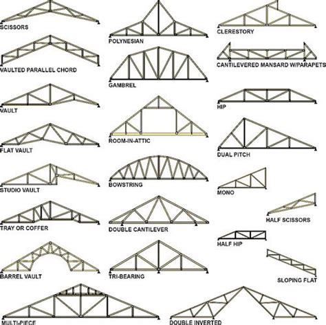 garage truss design 16 best photo ref roof construction images on roof trusses roof structure and