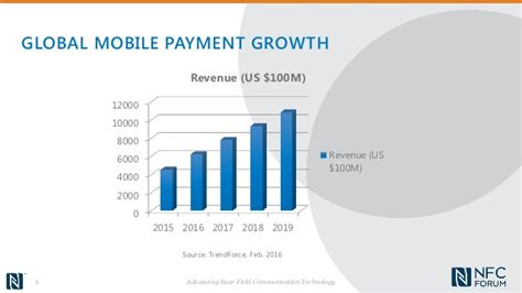 nfc mobile payments nfc mobile payments 2016 what s next