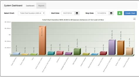 ibm help desk number all charts and reports chime for ibm sametime