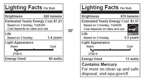 Lighting Facts by The Incandescent Light Bulb Isn T Dead The Verge