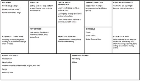 business plan canvas template lean canvas template mobawallpaper