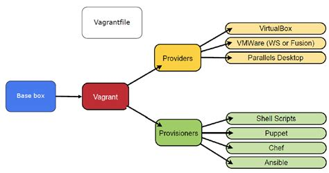 vagrant workflow virtualization archives a term a day