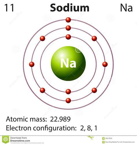 how many protons does francium representaci 243 n diagrama sodio elemento