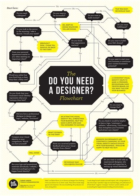 web design flowchart flowchart do you need a designer flowchart designers