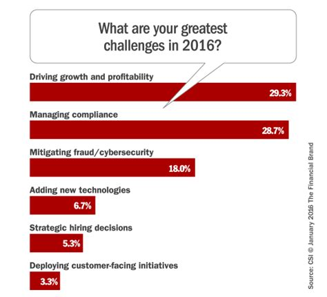challenges facing the union delivering the ultimate social media customer service