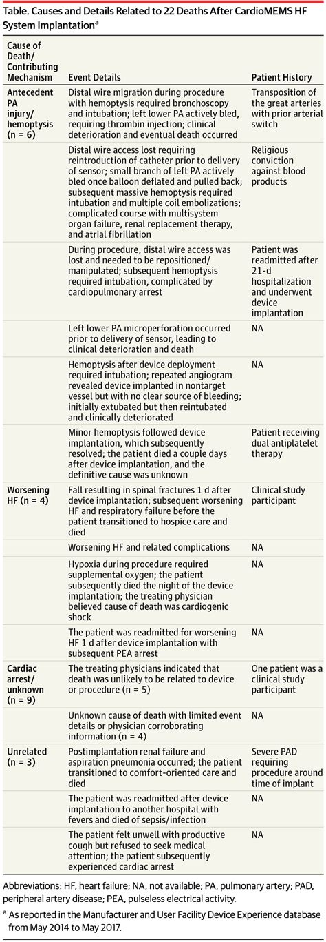 Research Letter Jama Psychiatry postmarketing adverse events related to the cardiomems hf system cardiology jama cardiology