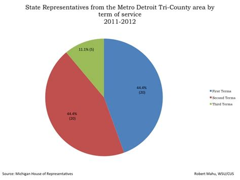 definition of house of representatives characteristics of michigan state representatives from the metro detroit tri county