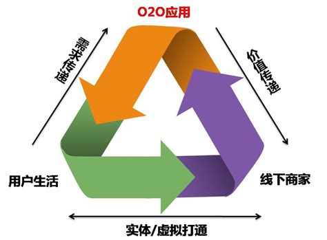 O2o by O2o 好搜百科