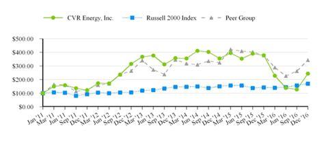 pattern energy sec filings cvr energy inc form 10 k february 17 2017