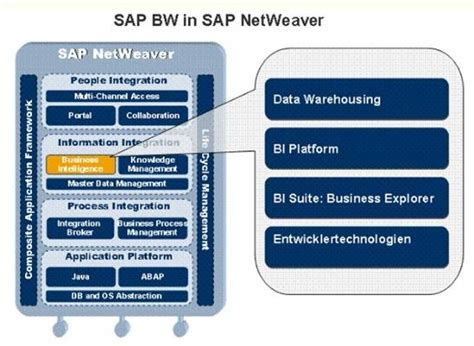 sap netweaver tutorial for beginners pin by donatas budrys on bi spectrum pinterest