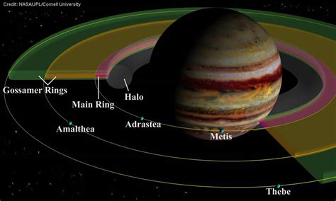 Pics For > Parts Of The Solar System