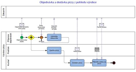 bpmn 2 0 diagram exles procesn 237 modely v bpmn bpmn business process modeling