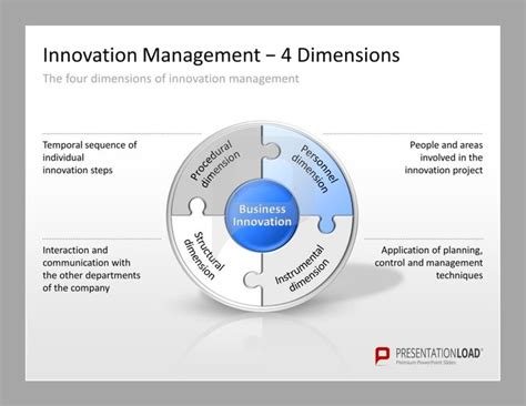 design management ppt innovation management powerpoint templates for the
