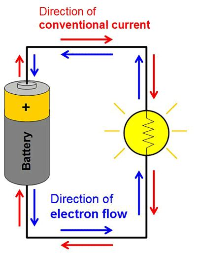 how does electricity flow through a circuit electricity magnetism electromagnetism tutorial