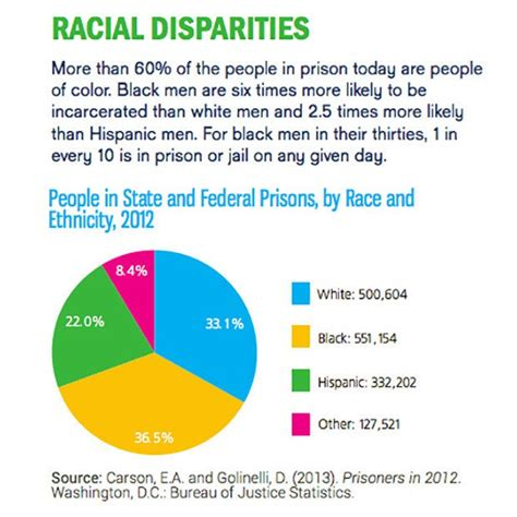 prison statistics by race 2014 new study shows that u s prison rates and severity of