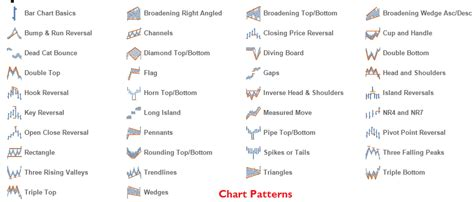 chart pattern analysis pdf flynnriderthecorgi