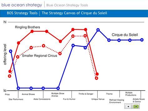 blue strategy diagram blue strategy
