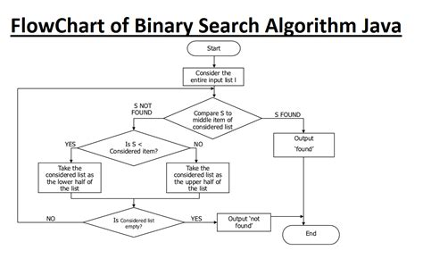 Best For Binary Search Linear Search Flowchart Best Free Home Design Idea Inspiration
