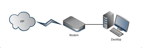 understanding home network design understanding routers switches and network hardware