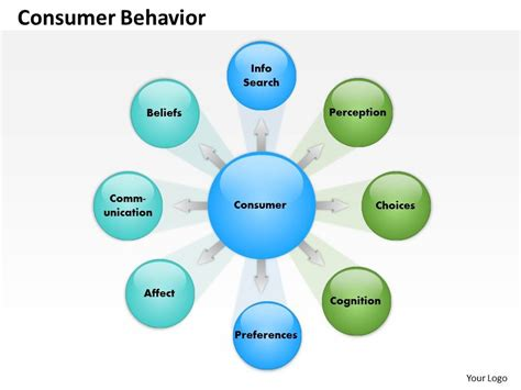 Consumer Behaviour Mba Notes Ppt by Consumer Behavior Powerpoint Template Slide Powerpoint