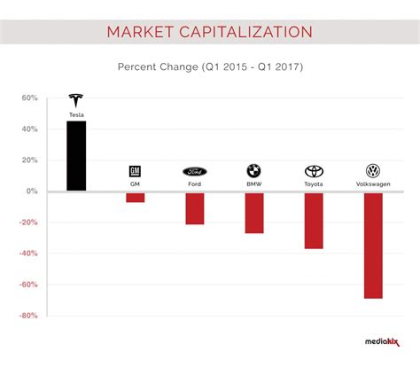 Tesla Market Cap 4 Charts Showing How Tesla Thrives With 0 Advertising