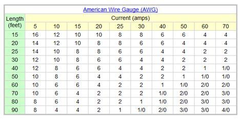 American wire gauge amp chart american wire gauge amp chart loading keyboard keysfo Images