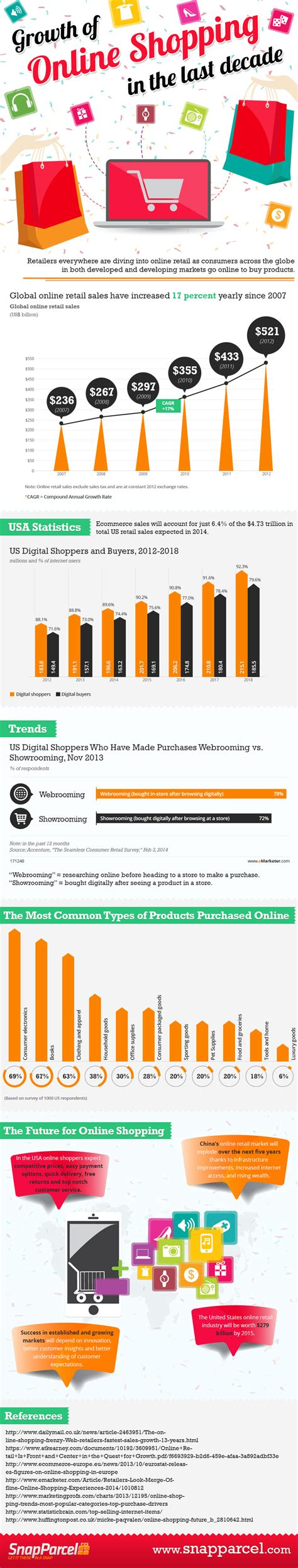 top ten food trends 2013 facts figures and the future 10 e commerce facts and figures