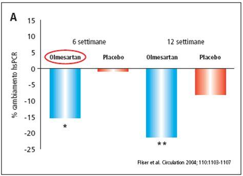 s proteina c reattiva pcr alta la sentinella della proteina c reattiva