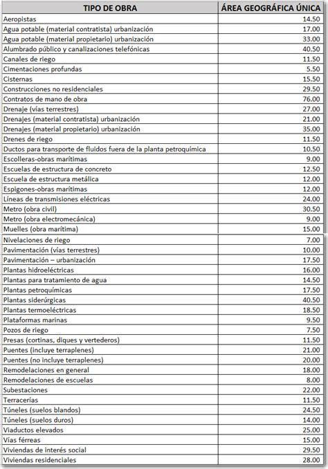 tabla de costo de mano obra de instalacion eletrica costos de mano de obra del imss para el 2017 neodata