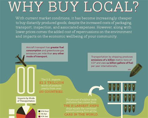 get to know material design driven local elocal infographic shows why it s important to shop local