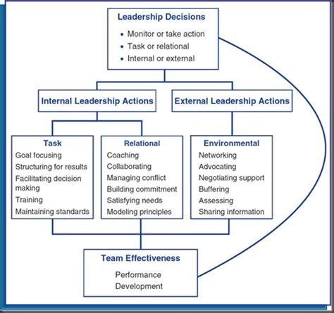 Tm Skill Authentic leadership team leadership