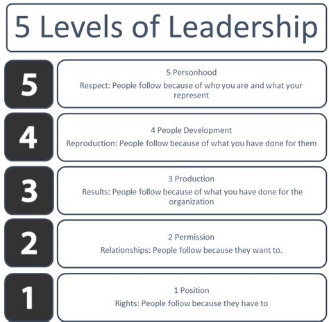 a company of leaders leading at every level books 5 levels of leadership ivan huerta