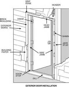 Install Exterior Door Frame Exterior Door Installation Renovation Ideas