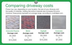 how much does it cost to put concrete in backyard how much does it cost to pave a driveway angies list