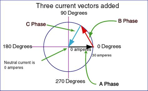 3 phase induction motor vector diagram using vectors to approximate the neutral current in a three phase power system