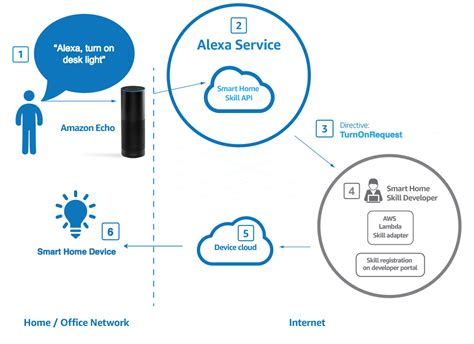 smart home network design alexa blogs
