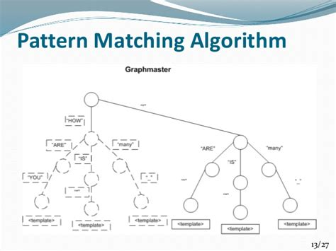 Pattern Matching Algorithm Steps | virtual intelligent student counselor for apiit