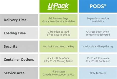 how much do movers cost for a 1 bedroom apartment compare pods 174 cost to u pack 174 cost u pack