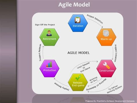 list of software list of software development model and methods