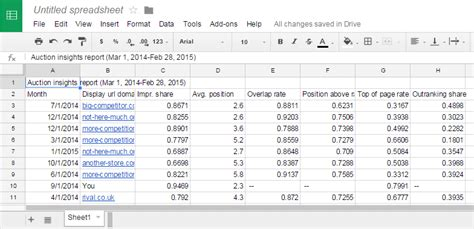 Show Me A Spreadsheet by How To Track Your Adwords Competitors Time Using