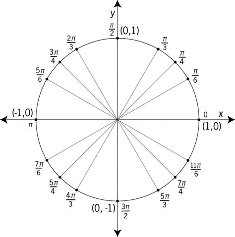 Unit Circle Worksheet by Search Results For Unit Circle Quiz Calendar 2015