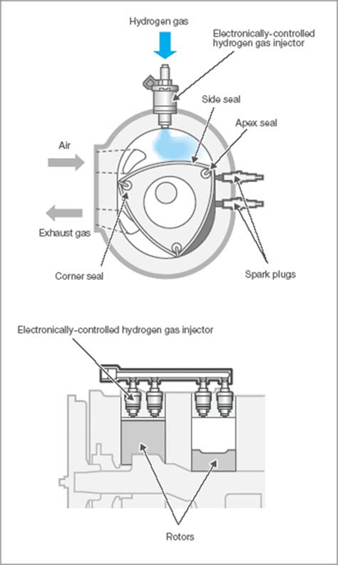 wankel rotary engine diagram rotary engine diagram of a cylinder 28 images between