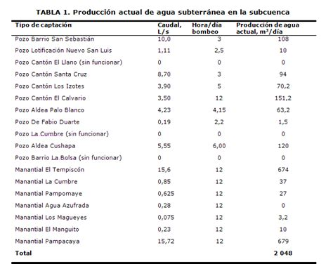 tabla de consumo de agua tabla de consumo de agua tabla de consumo de agua